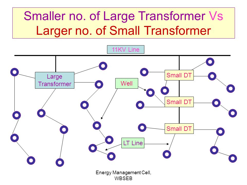 Smaller no. of Large Transformer Vs Larger no. of Small Transformer