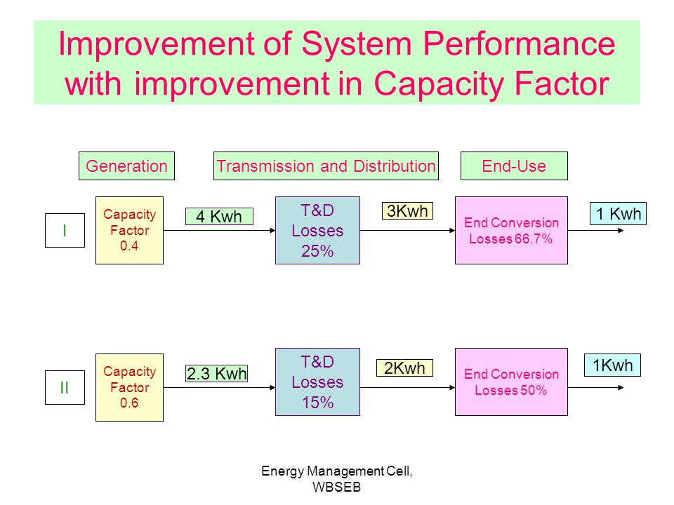 Improvement of System Performance with improvement in Capacity Factor