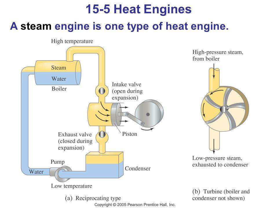 15-5 Heat Engines A steam engine is one type of heat engine.