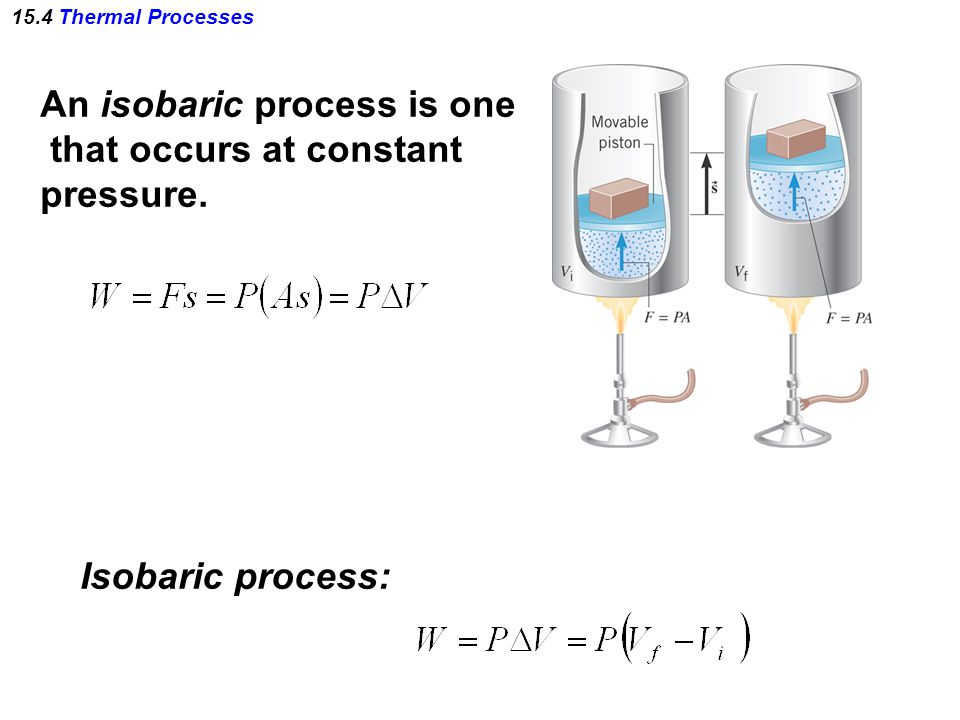 An isobaric process is one that occurs at constant pressure.
