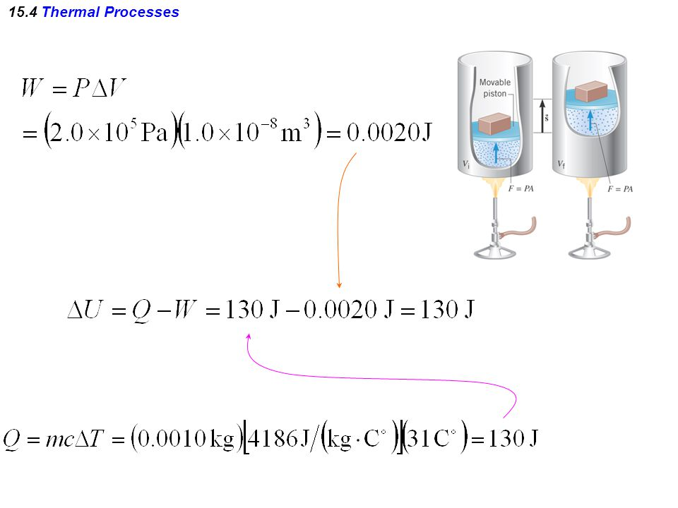 15.4 Thermal Processes