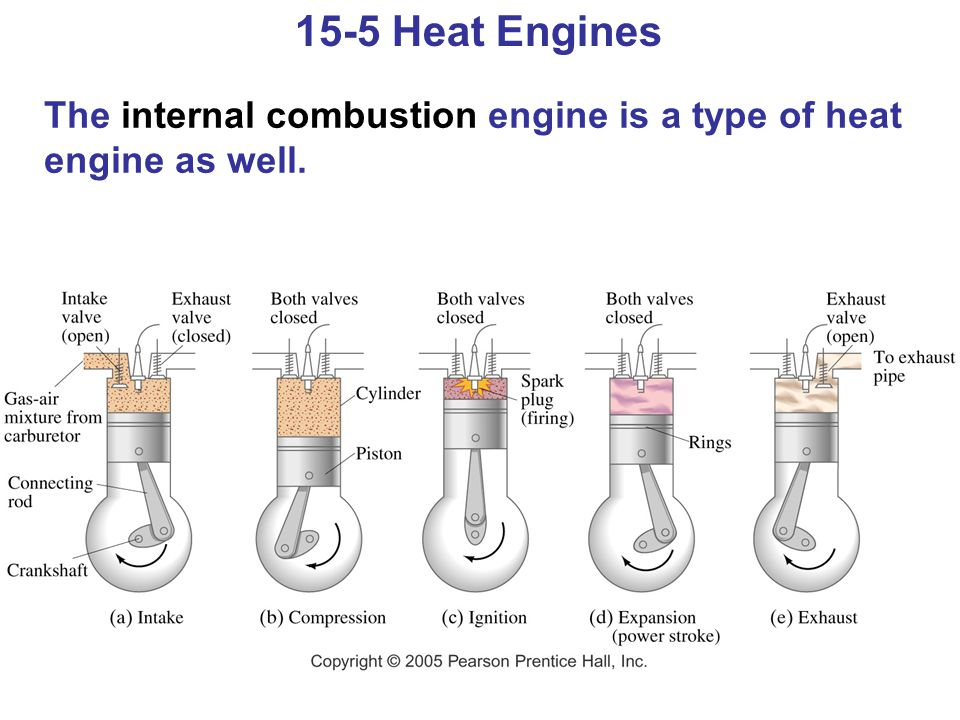 15-5 Heat Engines The internal combustion engine is a type of heat engine as well.
