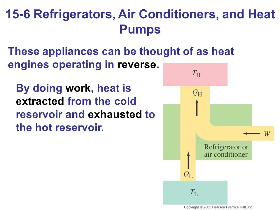 15-6 Refrigerators, Air Conditioners, and Heat Pumps