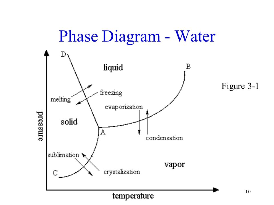 Phase Diagram - Water Figure 3-1