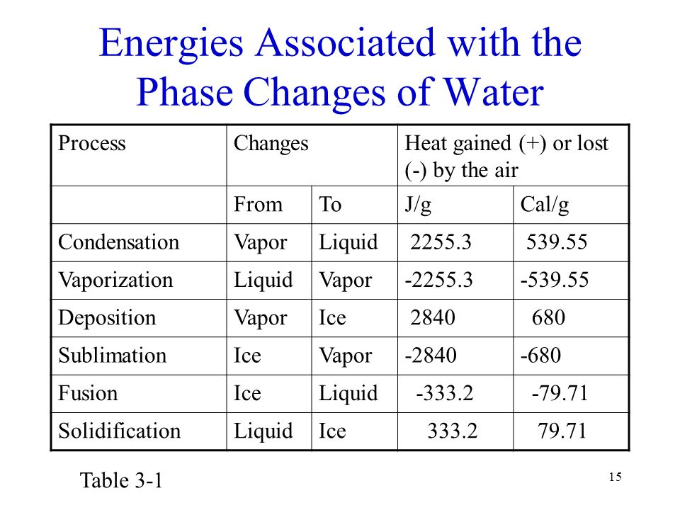 Energies Associated with the Phase Changes of Water