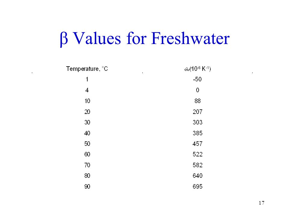 β Values for Freshwater