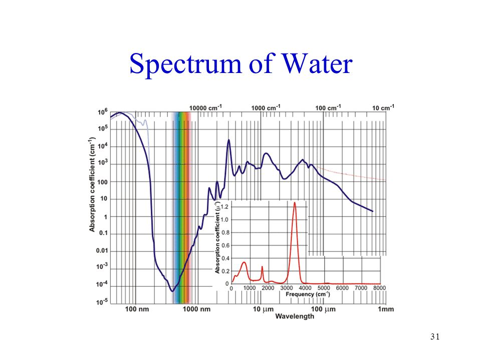 Spectrum of Water Source: http://www1.lsbu.ac.uk/water/vibrat.html#bd