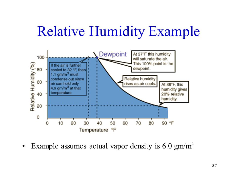 Relative Humidity Example