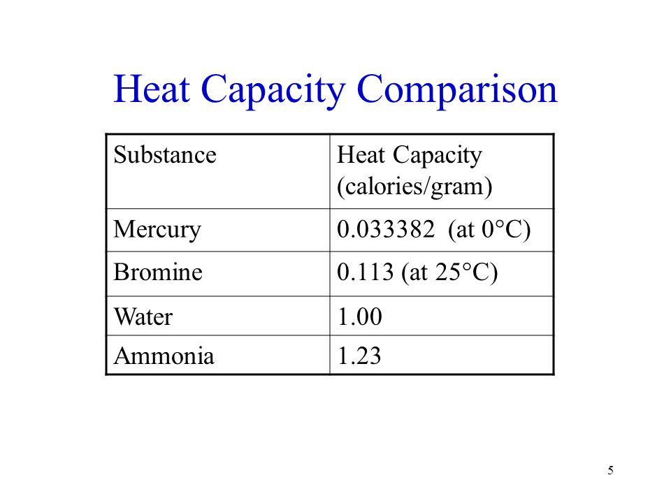 Heat Capacity Comparison