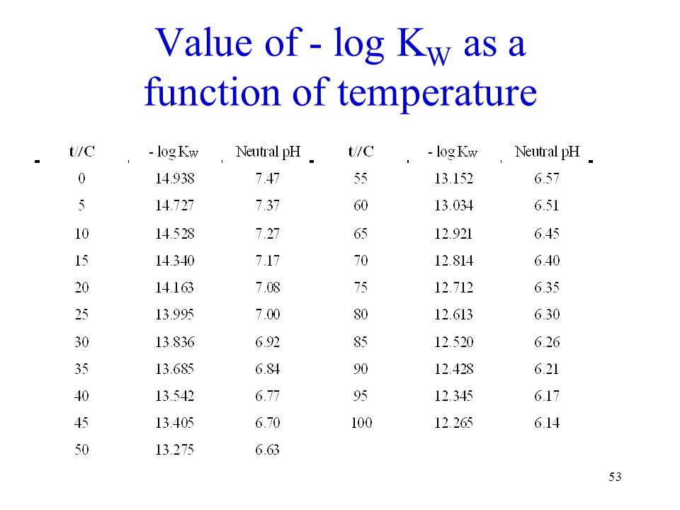 Value of - log KW as a function of temperature