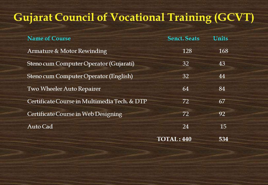 Gujarat Council of Vocational Training (GCVT)