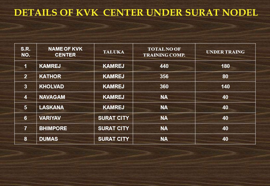 DETAILS OF KVK CENTER UNDER SURAT NODEL