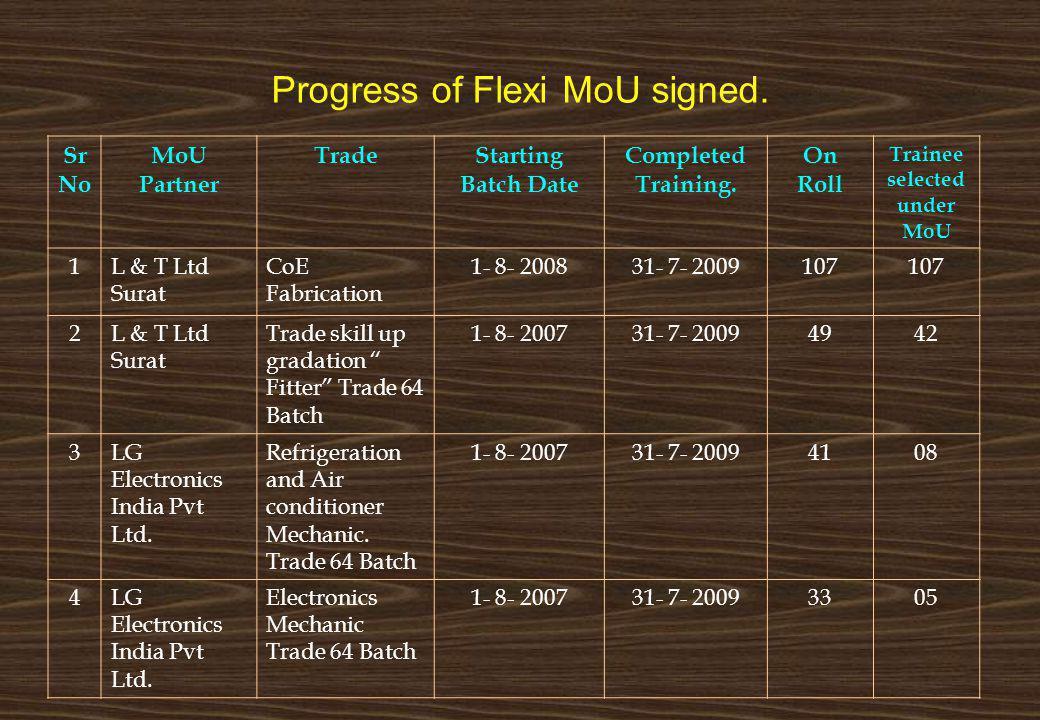 Progress of Flexi MoU signed.