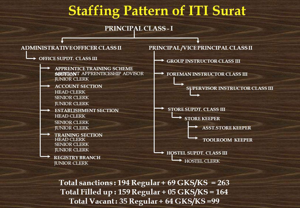 Staffing Pattern of ITI Surat