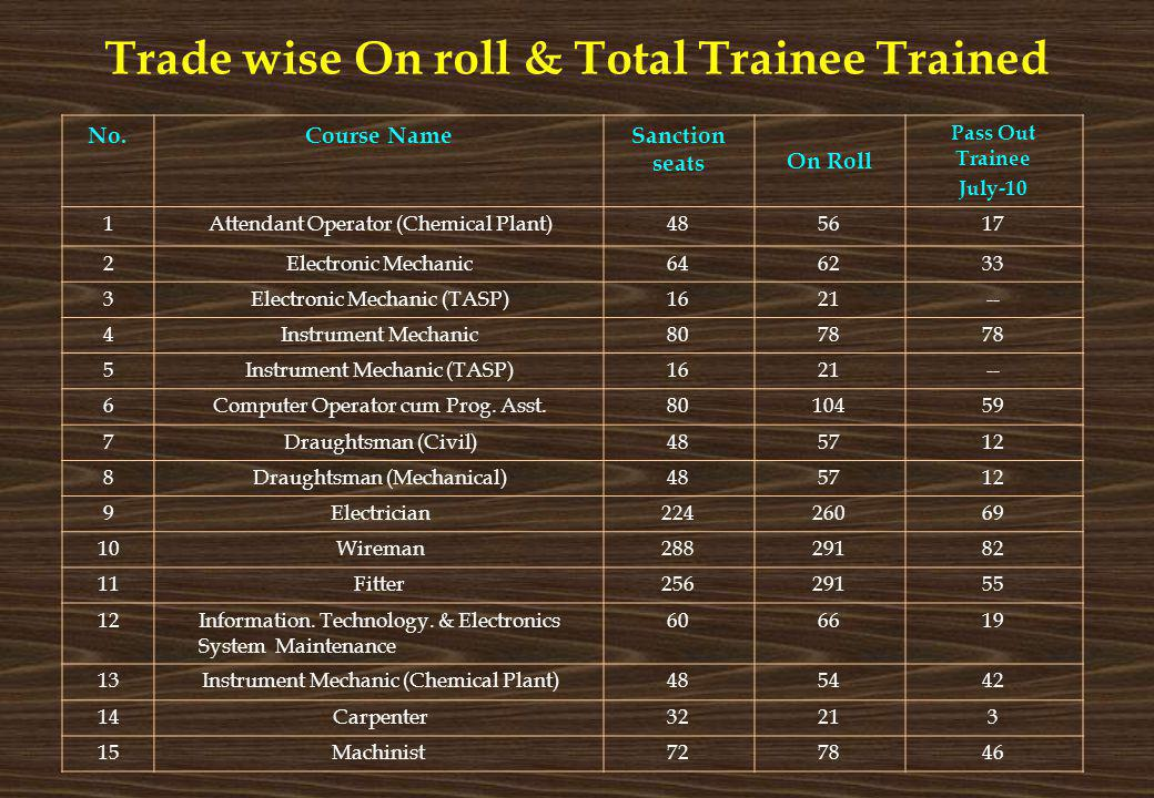 Trade wise On roll & Total Trainee Trained