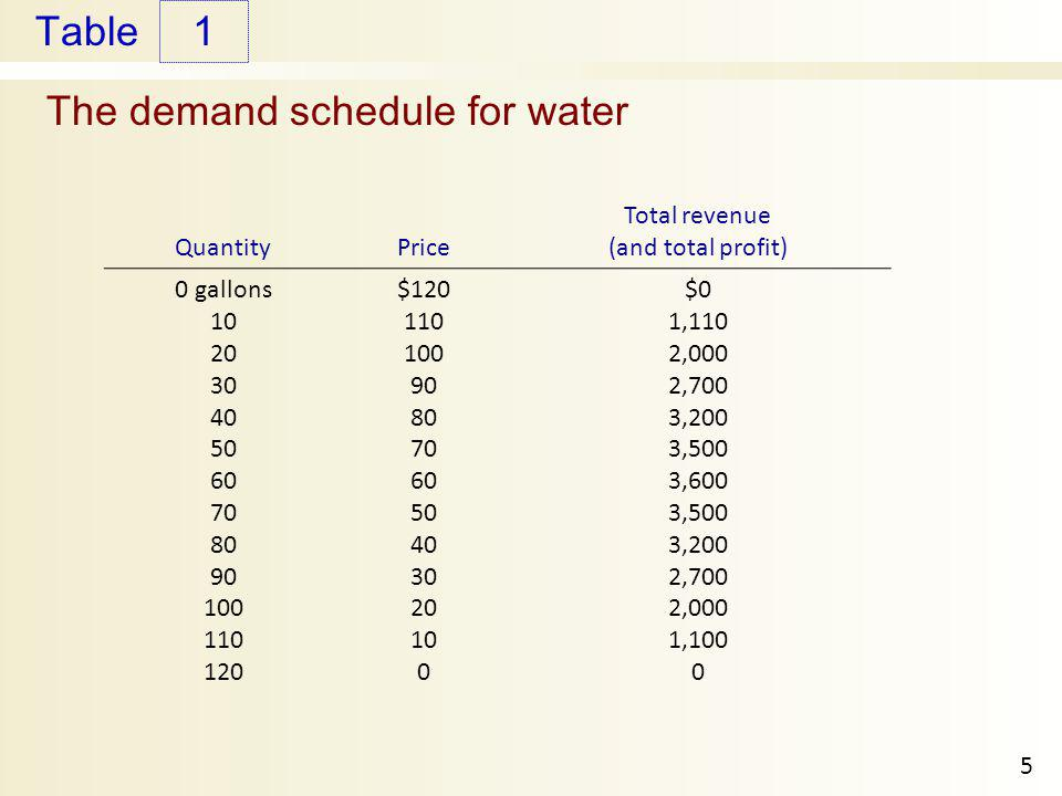 The demand schedule for water