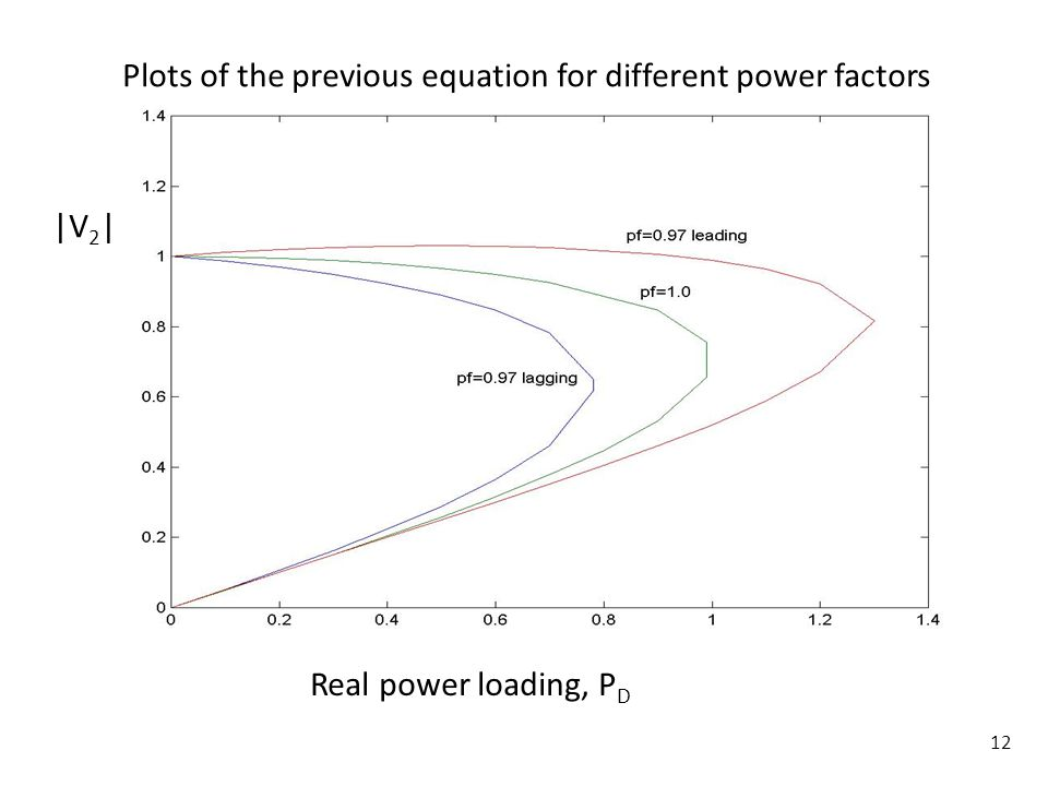Plots of the previous equation for different power factors