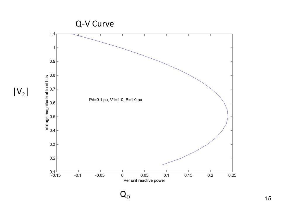 Q-V Curve |V2| QD