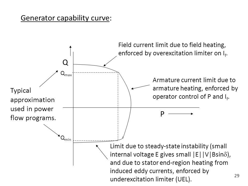 Generator capability curve: