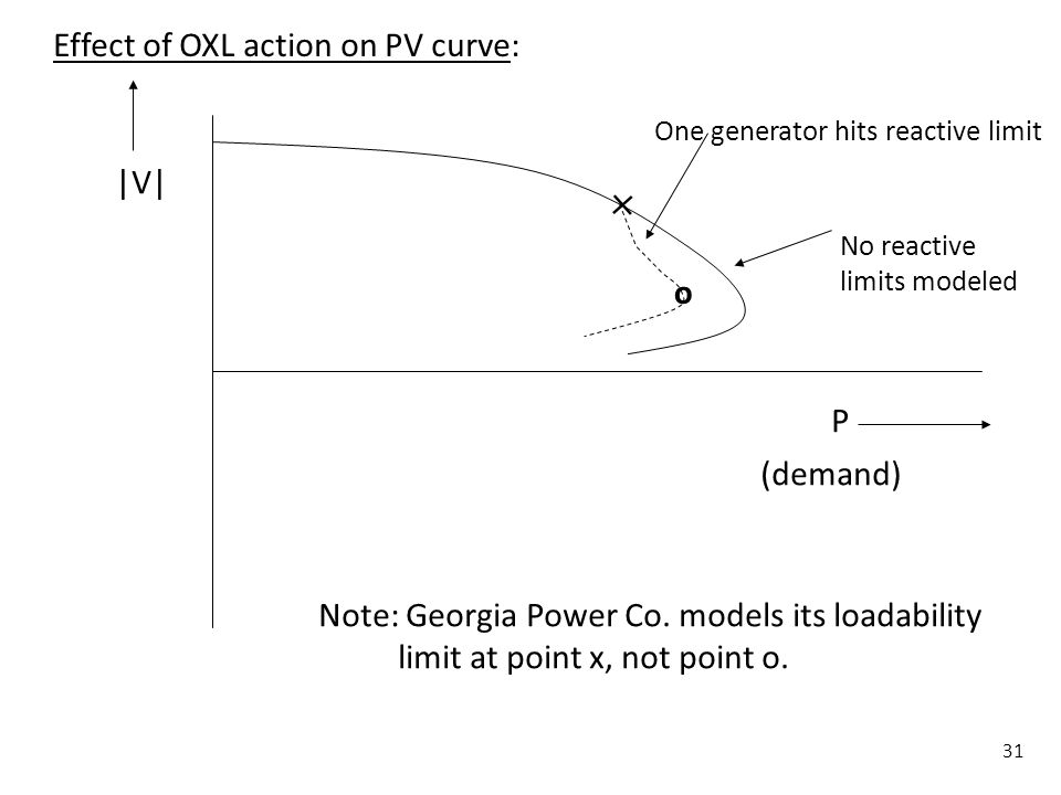  Effect of OXL action on PV curve: |V| o P (demand)