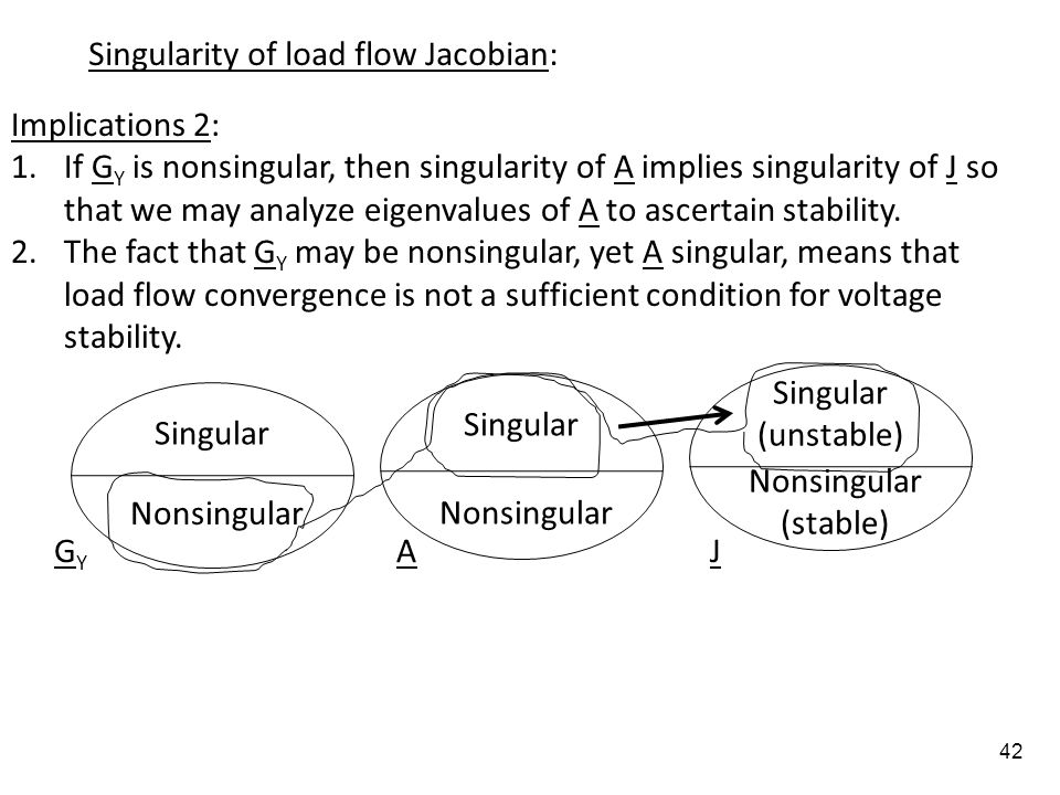 Singularity of load flow Jacobian: