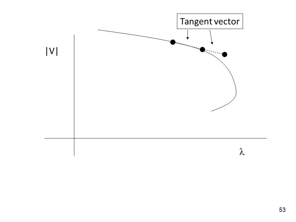 Tangent vector |V| 