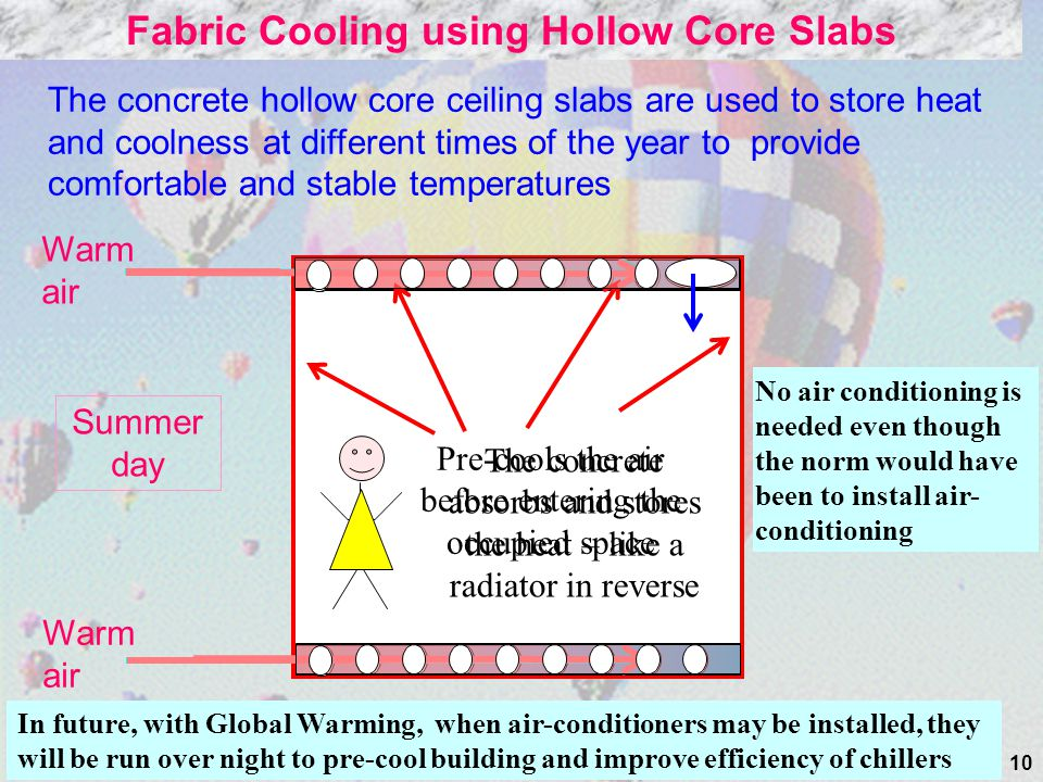 Fabric Cooling using Hollow Core Slabs