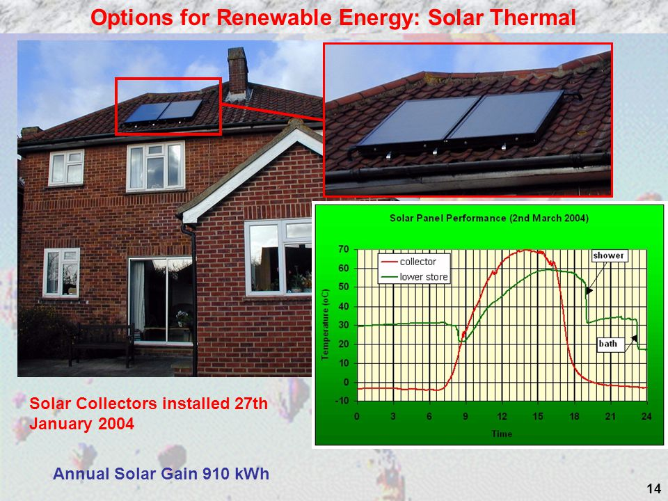 Options for Renewable Energy: Solar Thermal