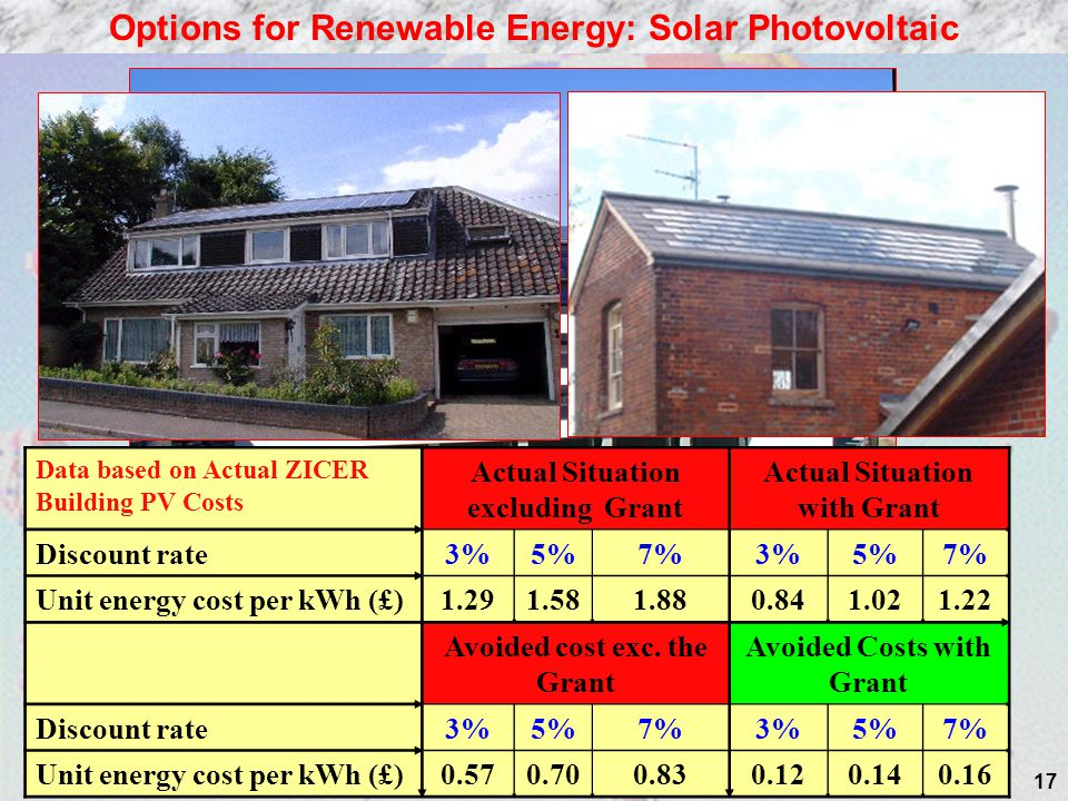 Options for Renewable Energy: Solar Photovoltaic