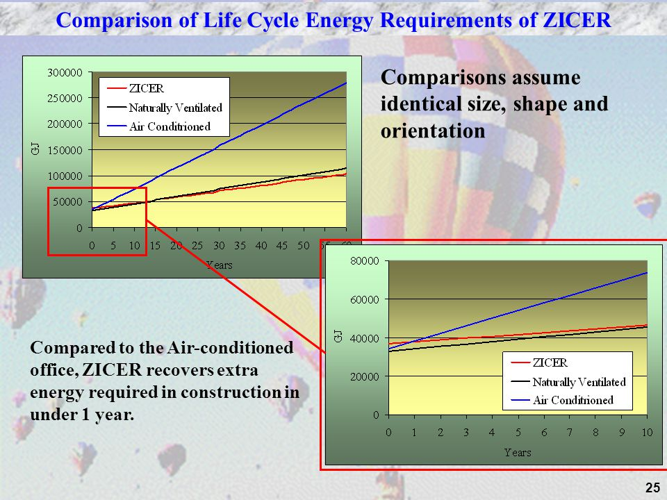 Comparison of Life Cycle Energy Requirements of ZICER