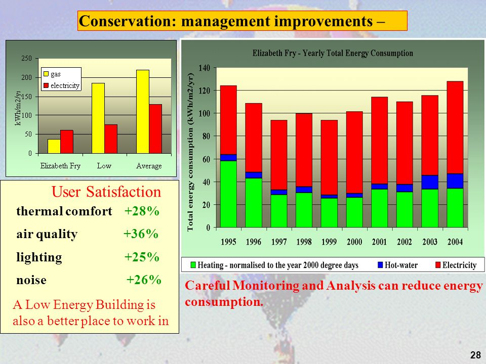 Conservation: management improvements –