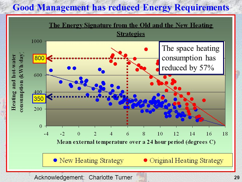 Good Management has reduced Energy Requirements