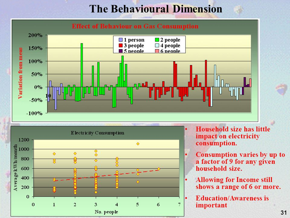 The Behavioural Dimension