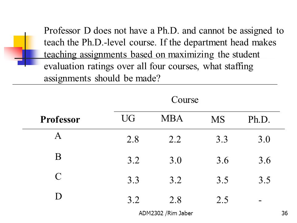 Professor D does not have a Ph. D