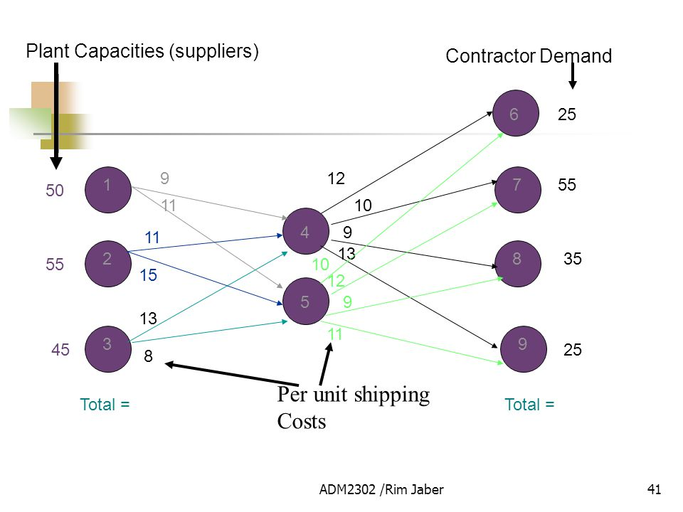 Per unit shipping Costs Plant Capacities (suppliers) Contractor Demand