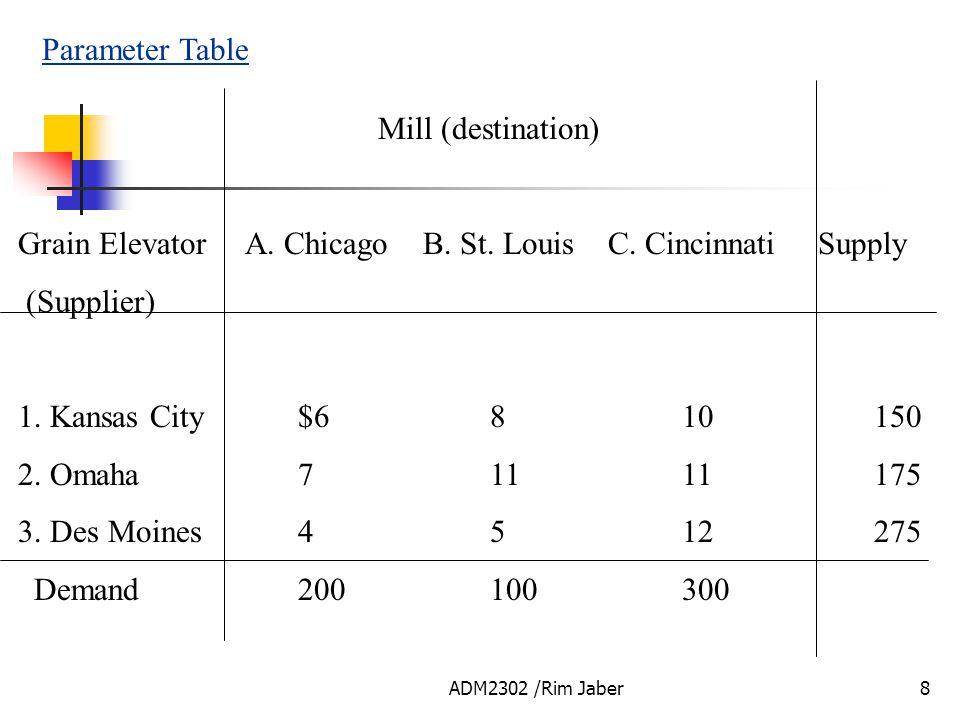 Grain Elevator A. Chicago B. St. Louis C. Cincinnati Supply (Supplier)
