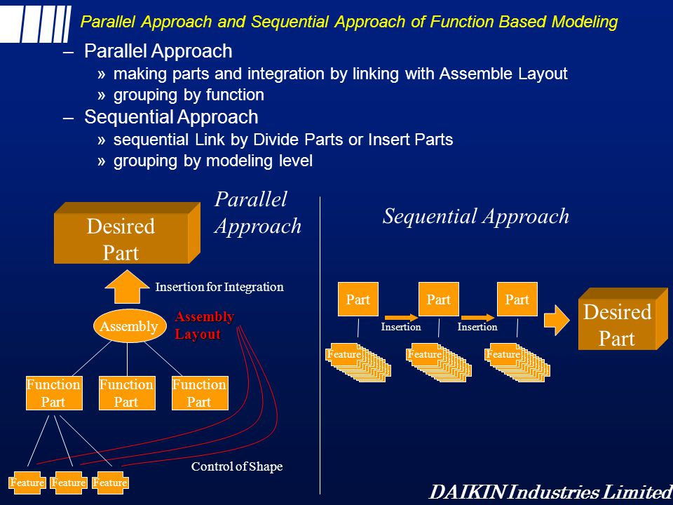 Parallel Approach and Sequential Approach of Function Based Modeling