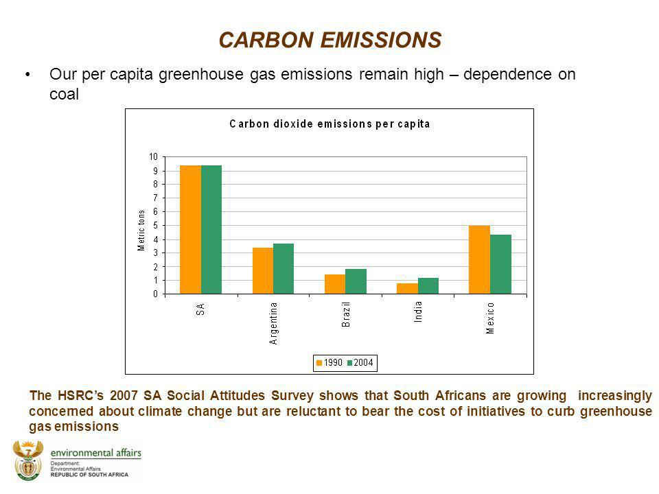 CARBON EMISSIONS Our per capita greenhouse gas emissions remain high – dependence on coal.