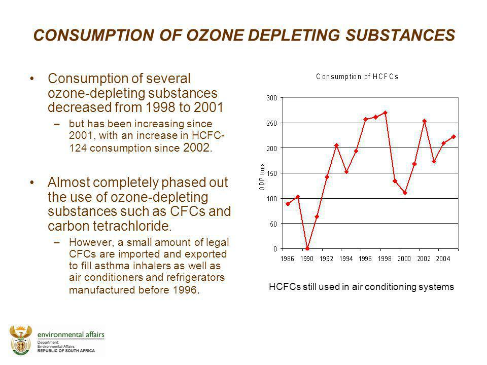 CONSUMPTION OF OZONE DEPLETING SUBSTANCES