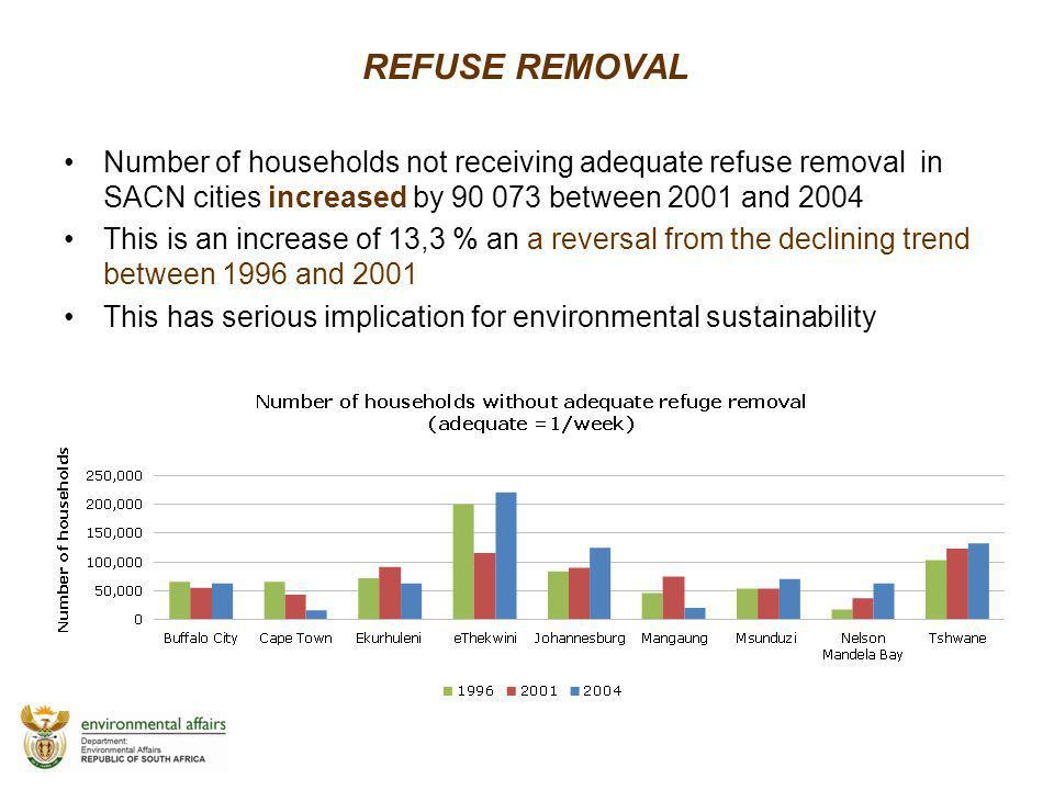 REFUSE REMOVAL Number of households not receiving adequate refuse removal in SACN cities increased by 90 073 between 2001 and 2004.