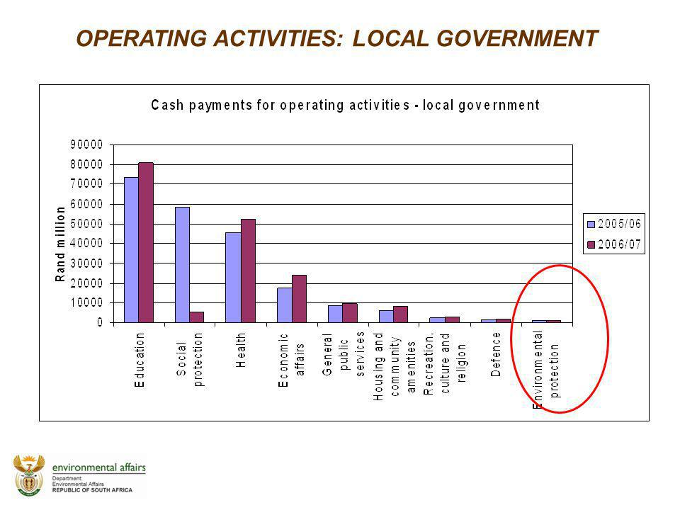 OPERATING ACTIVITIES: LOCAL GOVERNMENT