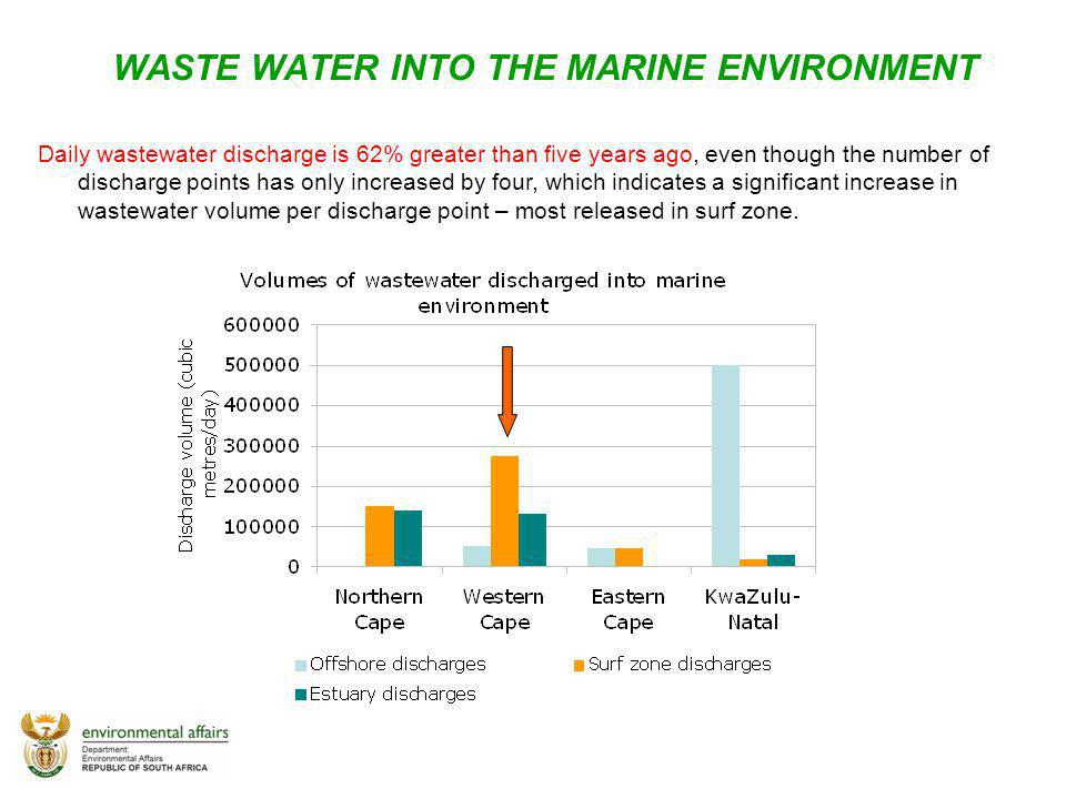 WASTE WATER INTO THE MARINE ENVIRONMENT
