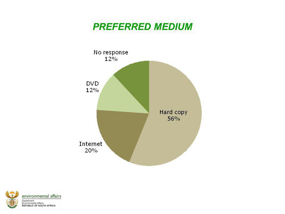 PREFERRED MEDIUM