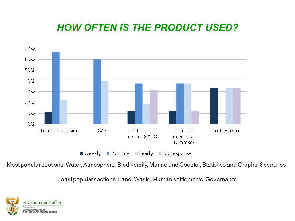 HOW OFTEN IS THE PRODUCT USED