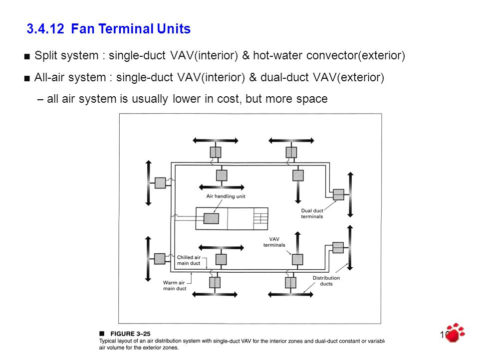 3.4.12 Fan Terminal Units Split system : single-duct VAV(interior) & hot-water convector(exterior)