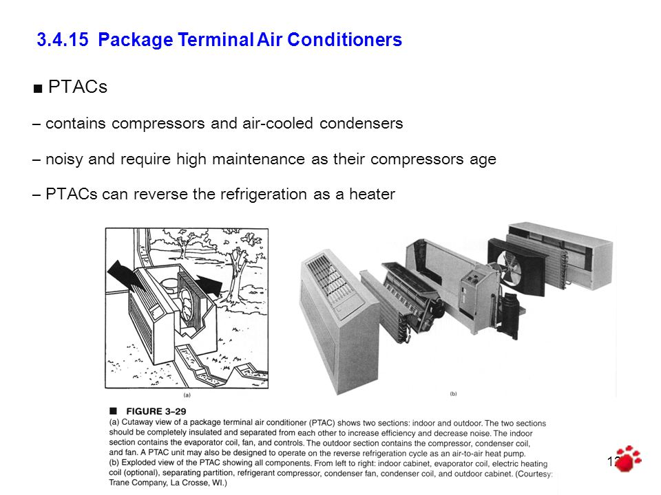 3.4.15 Package Terminal Air Conditioners