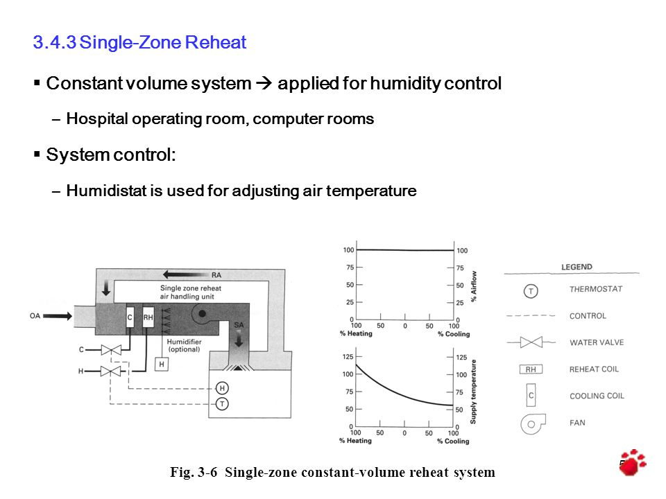 Fig. 3-6 Single-zone constant-volume reheat system