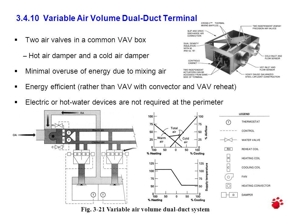 3.4.10 Variable Air Volume Dual-Duct Terminal