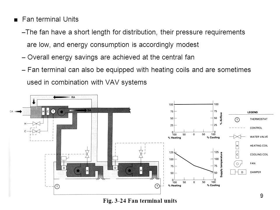 Fig. 3-24 Fan terminal units