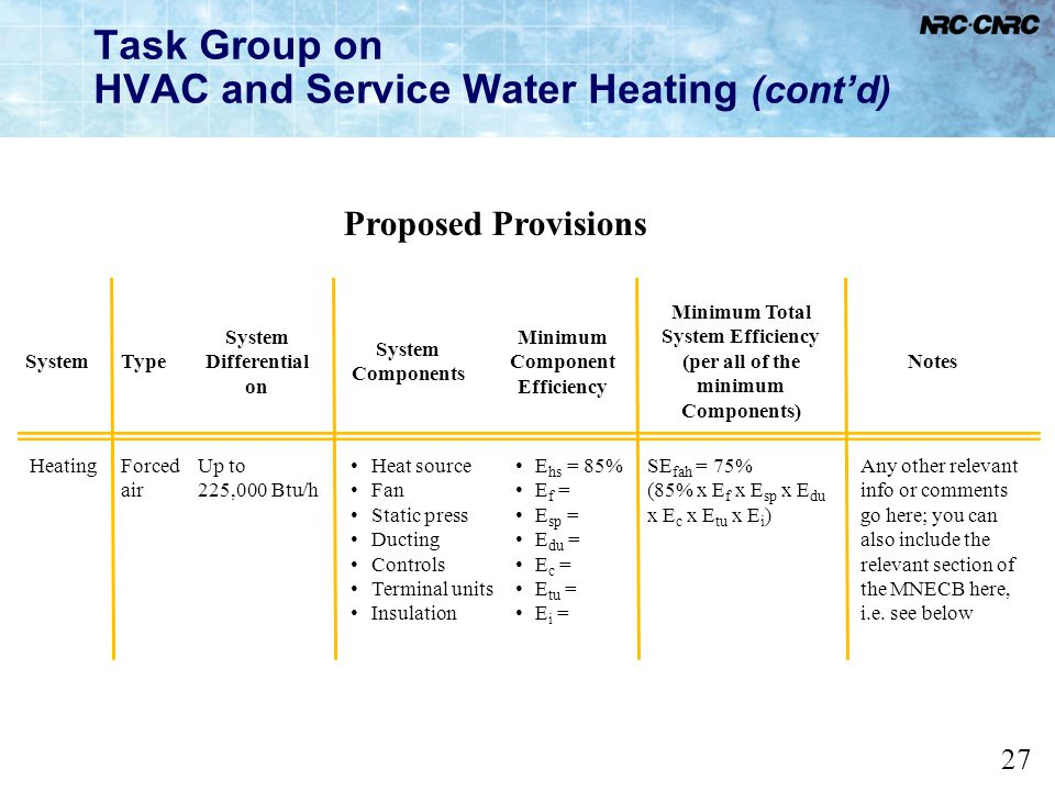 Task Group on HVAC and Service Water Heating (cont'd)